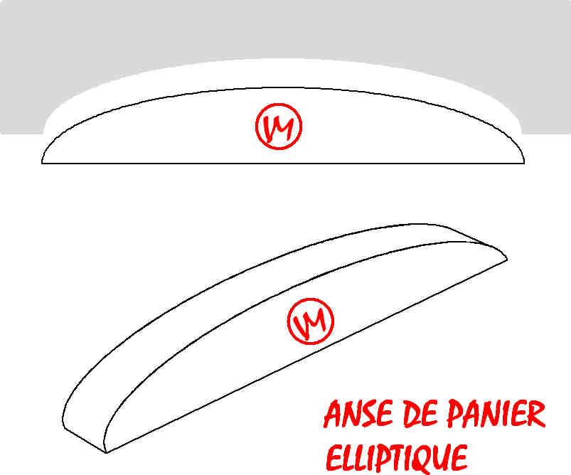 ANSE DE PANIER